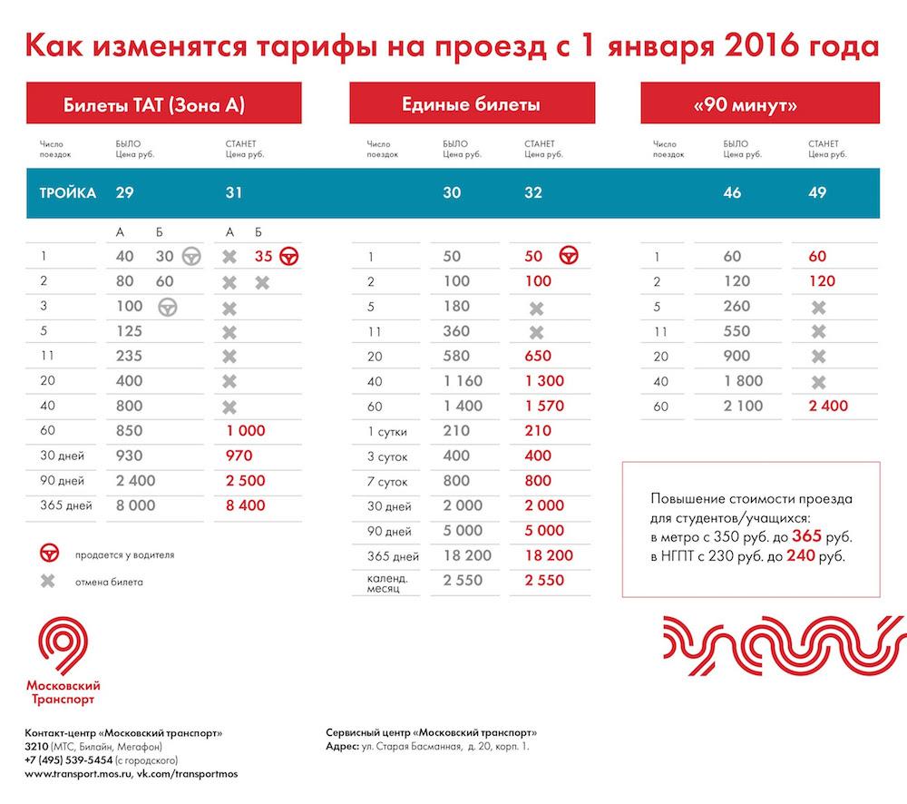 © Transport.Mos.Ru, 2015
