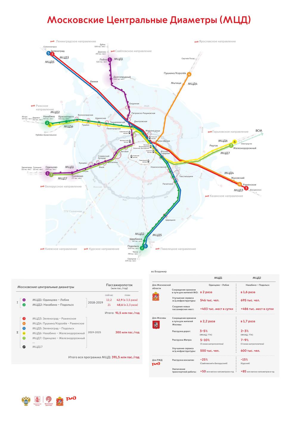 Moscow Central Diameters Future Map (November 2017) © Московские центральные диаметры (МЦД), 2017