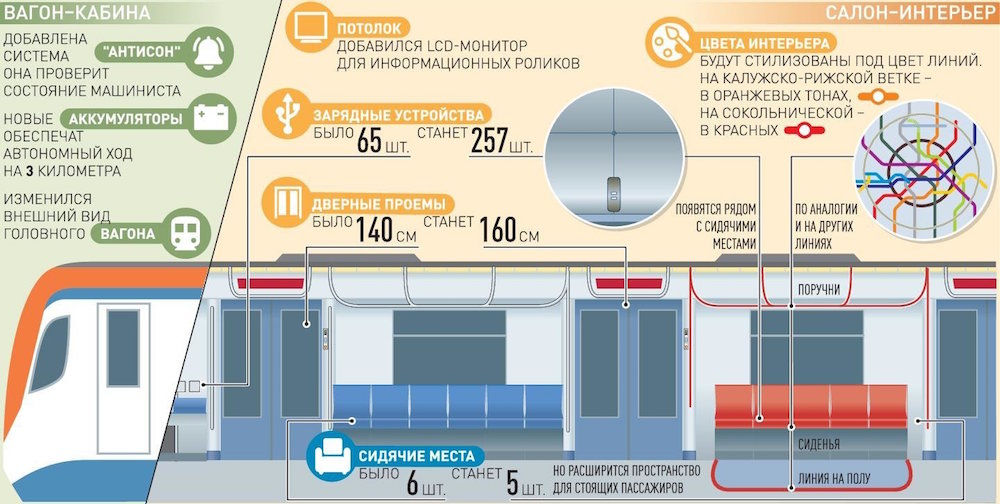 Train 'Moskva-2020'. ©Photo Mos.ru, 2020
