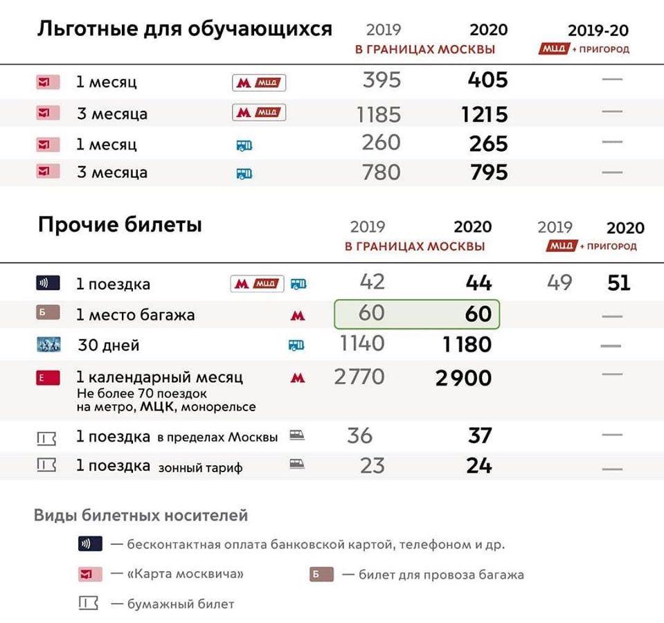 Moscow Transport Tarifs 2020